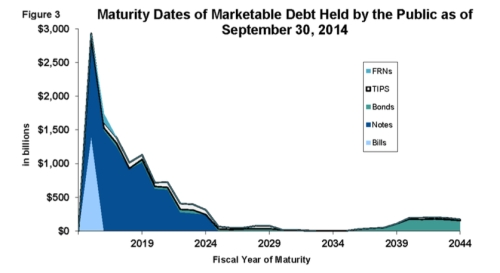 UST Marketable Debt by Maturity 0-30-2014