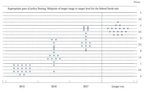 FOMC dot plot 6-17-15